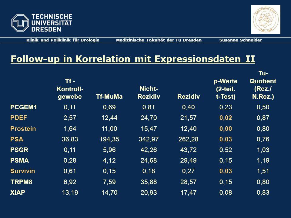 Follow-up in Korrelation mit Expressionsdaten II