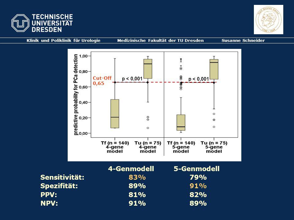 4-Genmodell 5-Genmodell Sensitivität: 83% 79% Spezifität: 89% 91%