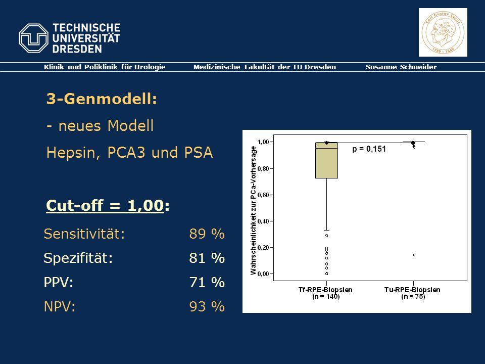 3-Genmodell: - neues Modell Hepsin, PCA3 und PSA Cut-off = 1,00: