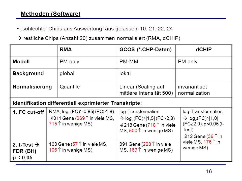 """Methoden (Software) """"schlechte Chips aus Auswertung raus gelassen: 10, 21, 22, 24.  restliche Chips (Anzahl:20) zusammen normalisiert (RMA, dCHIP)"""