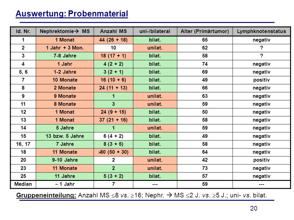 Auswertung: Probenmaterial