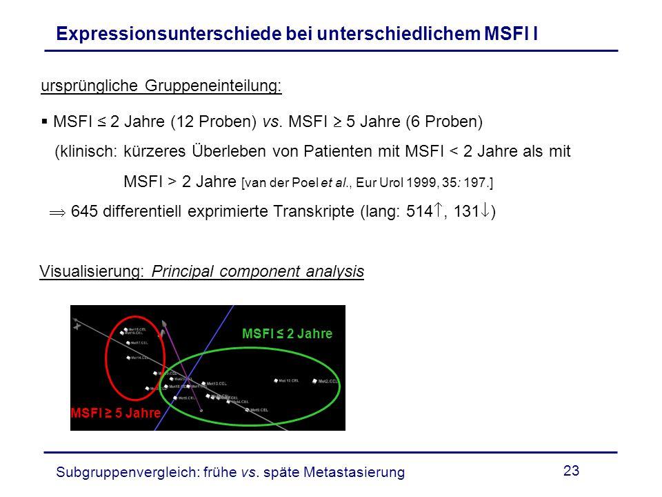 Expressionsunterschiede bei unterschiedlichem MSFI I