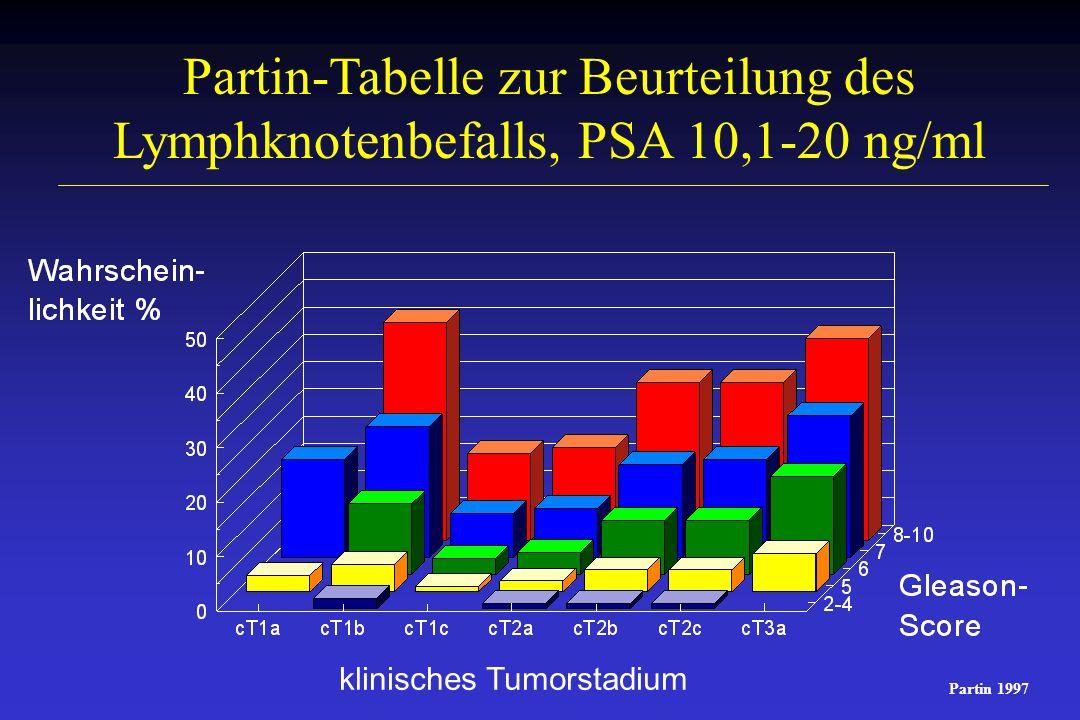 Partin-Tabelle zur Beurteilung des Lymphknotenbefalls, PSA 10,1-20 ng/ml