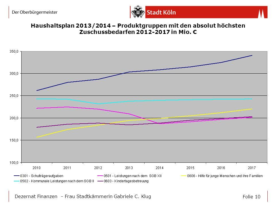 Haushaltsplan 2013/2014 – Produktgruppen mit den absolut höchsten Zuschussbedarfen 2012-2017 in Mio. €