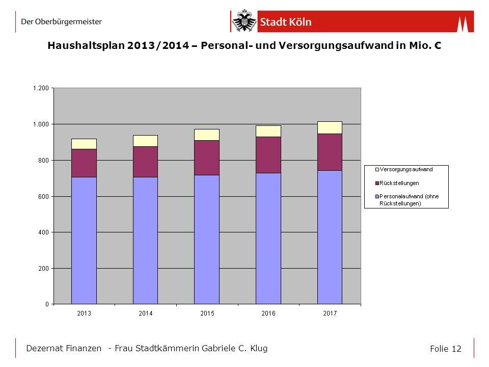 Haushaltsplan 2013/2014 – Personal- und Versorgungsaufwand in Mio. €