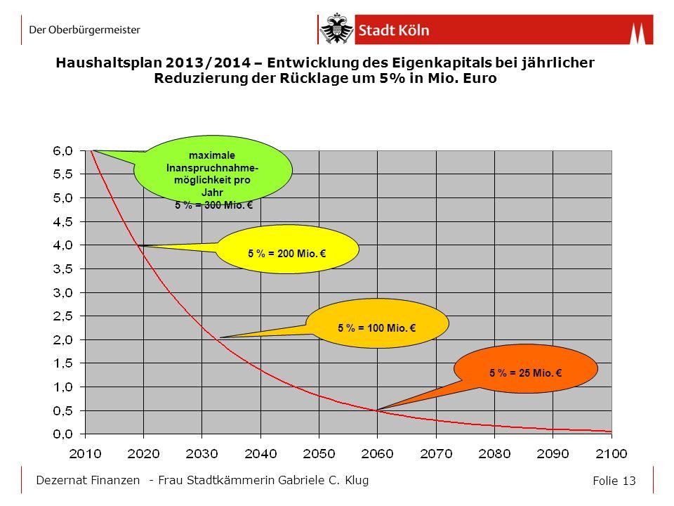 Haushaltsplan 2013/2014 – Entwicklung des Eigenkapitals bei jährlicher