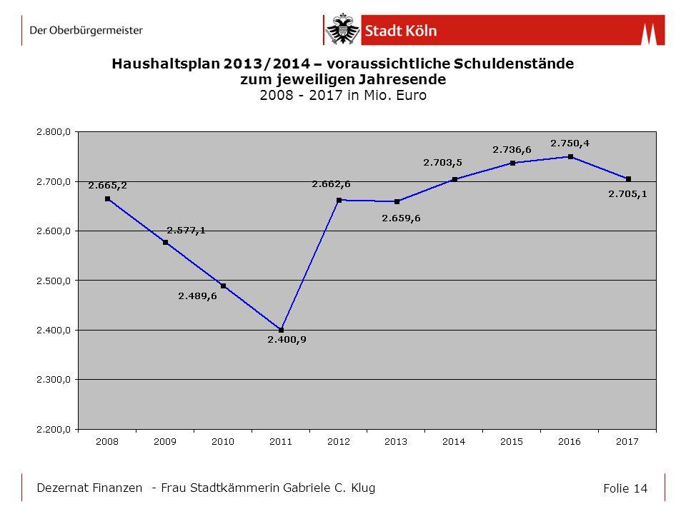 Haushaltsplan 2013/2014 – voraussichtliche Schuldenstände