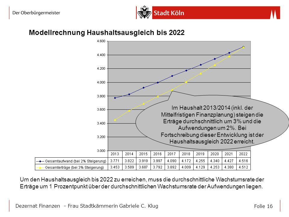 Modellrechnung Haushaltsausgleich bis 2022