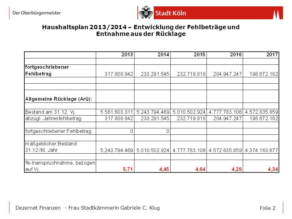 Haushaltsplan 2013/2014 – Entwicklung der Fehlbeträge und