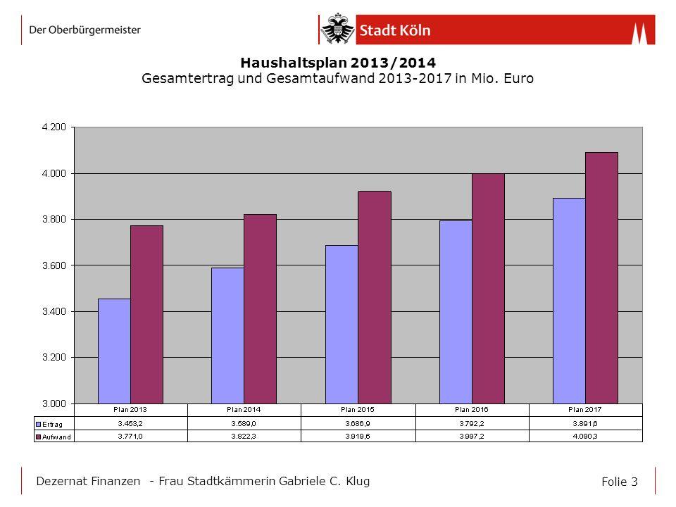 Gesamtertrag und Gesamtaufwand 2013-2017 in Mio. Euro