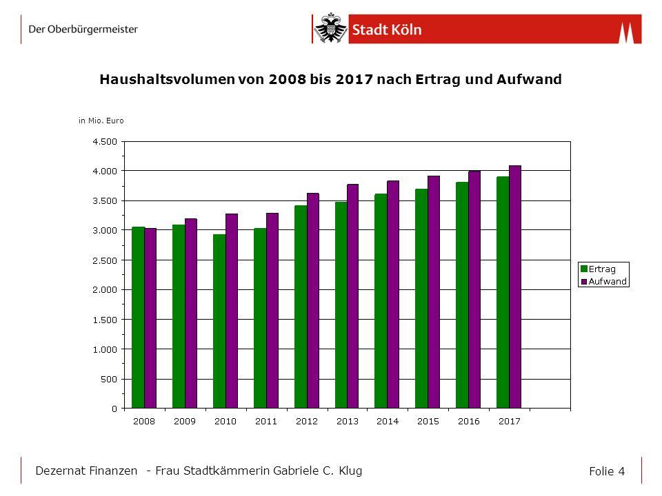 Haushaltsvolumen von 2008 bis 2017 nach Ertrag und Aufwand