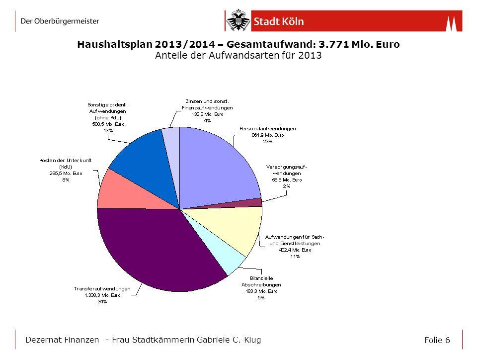 Haushaltsplan 2013/2014 – Gesamtaufwand: 3.771 Mio. Euro