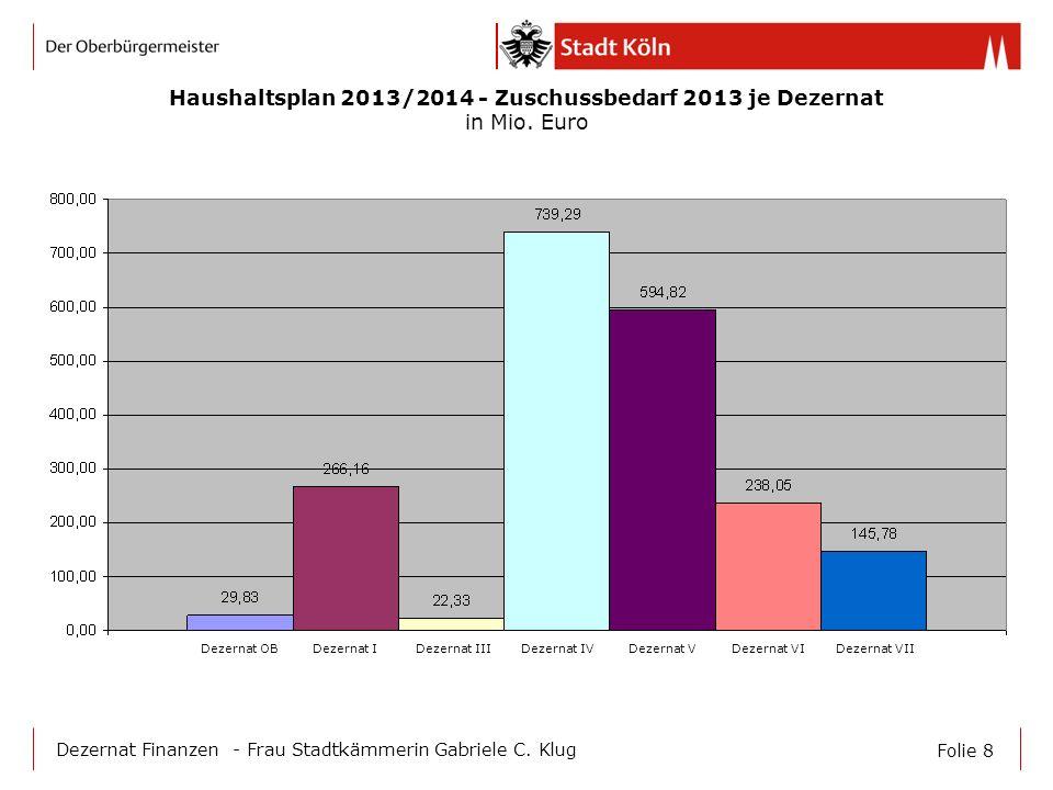 Haushaltsplan 2013/2014 - Zuschussbedarf 2013 je Dezernat