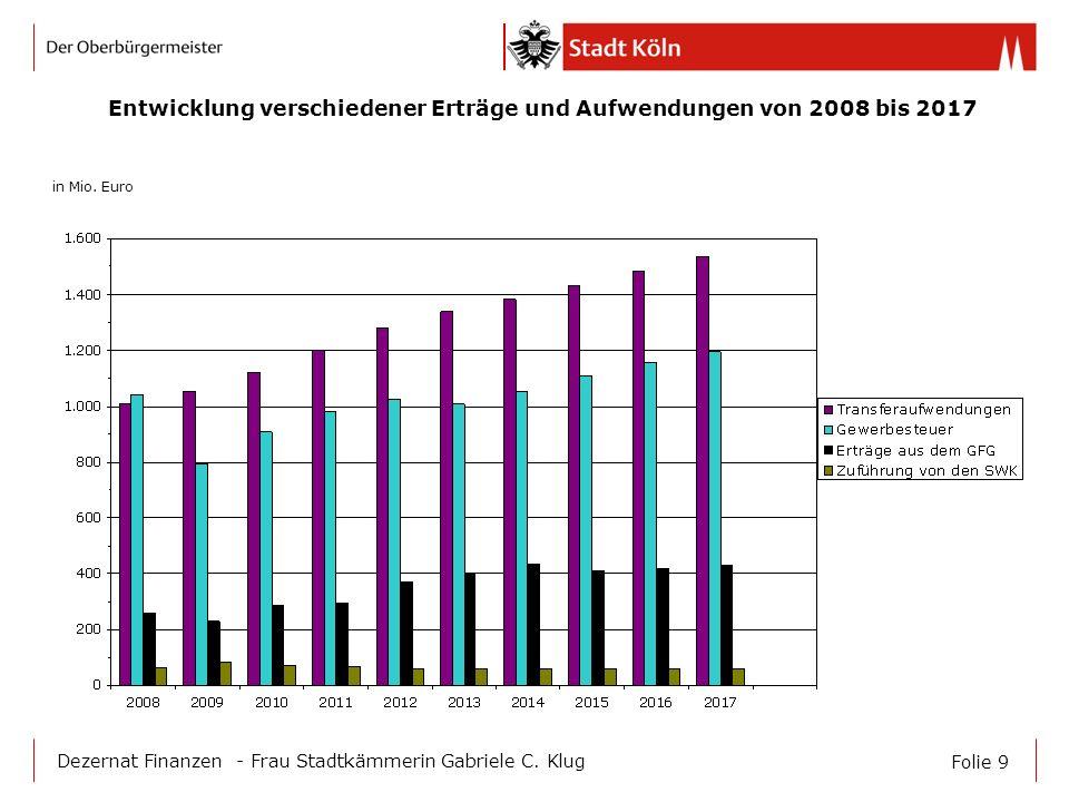 Entwicklung verschiedener Erträge und Aufwendungen von 2008 bis 2017