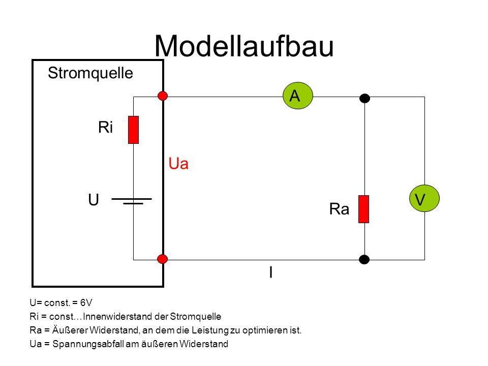 Modellaufbau A V Ri U Ra I Ua Stromquelle U= const. = 6V