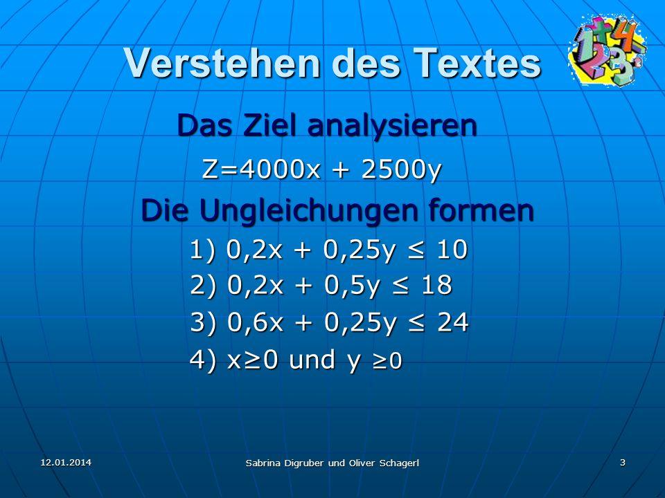 Verstehen des Textes Das Ziel analysieren Z=4000x + 2500y