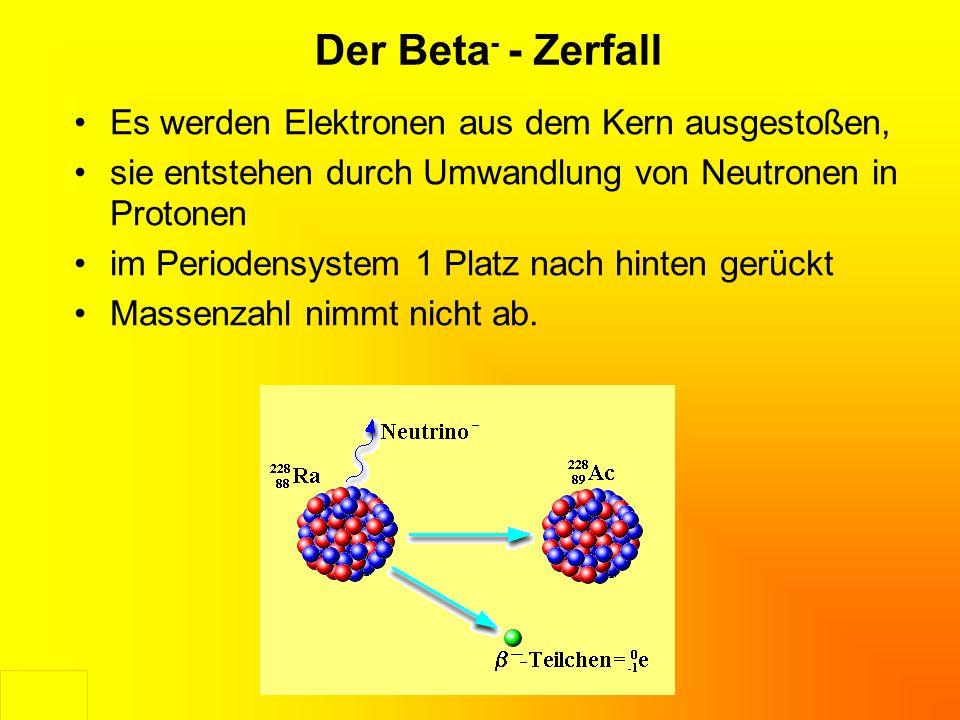 Der Beta- - Zerfall Es werden Elektronen aus dem Kern ausgestoßen,