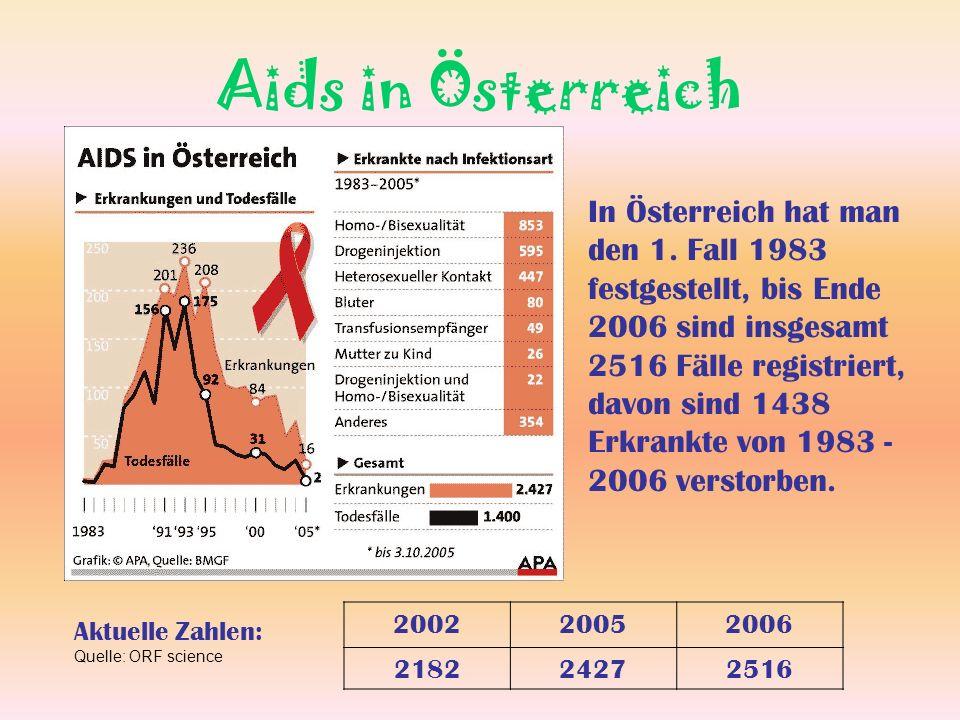 Aids in Österreich