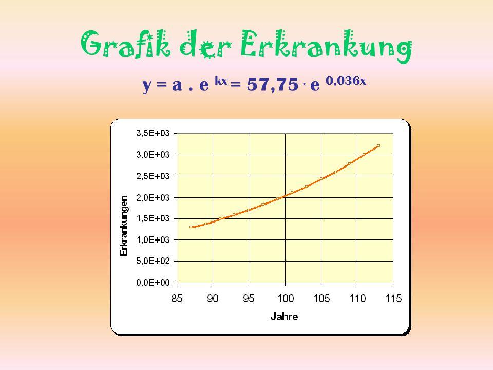 Grafik der Erkrankung y = a . e kx = 57,75 . e 0,036x