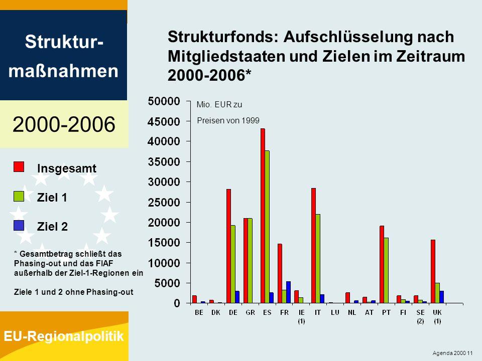 Strukturfonds: Aufschlüsselung nach Mitgliedstaaten und Zielen im Zeitraum 2000-2006*