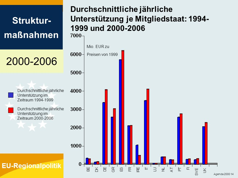 Durchschnittliche jährliche Unterstützung je Mitgliedstaat: 1994-1999 und 2000-2006