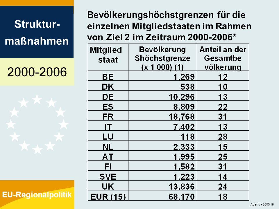 Bevölkerungshöchstgrenzen für die einzelnen Mitgliedstaaten im Rahmen von Ziel 2 im Zeitraum 2000-2006*