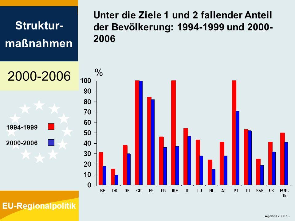 Unter die Ziele 1 und 2 fallender Anteil der Bevölkerung: 1994-1999 und 2000-2006
