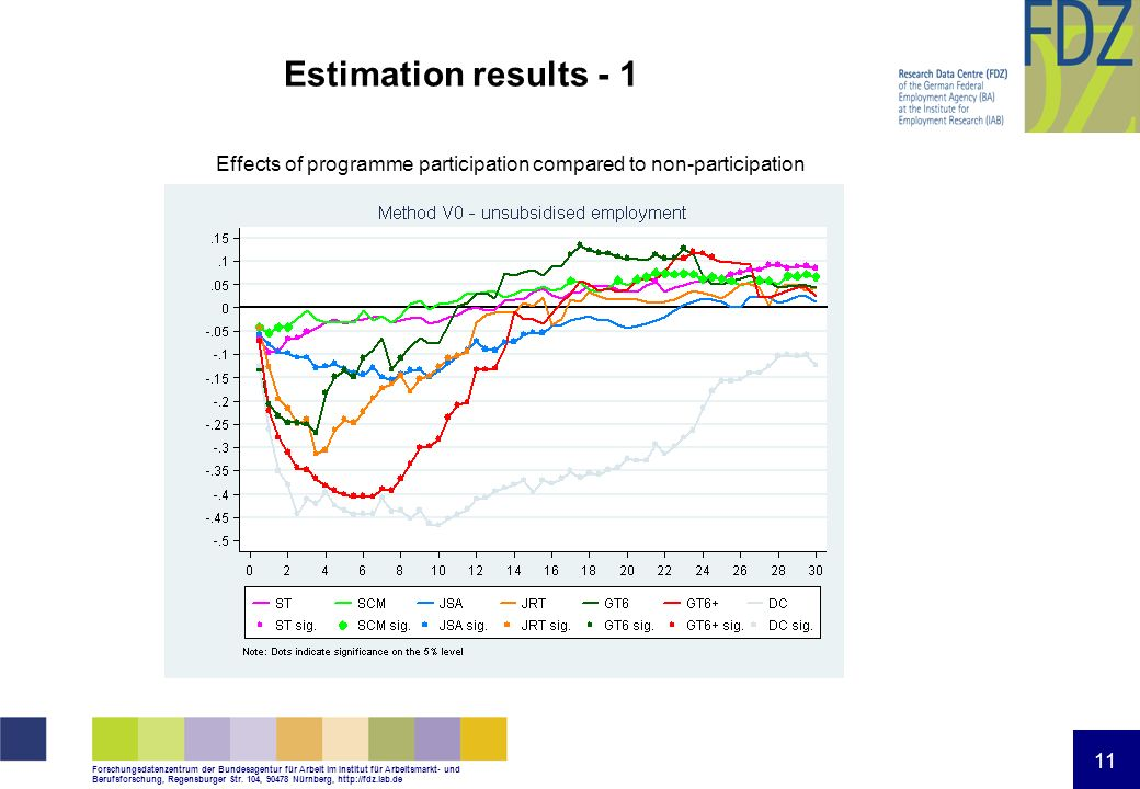 Estimation results - 1 Effects of programme participation compared to non-participation 11 11