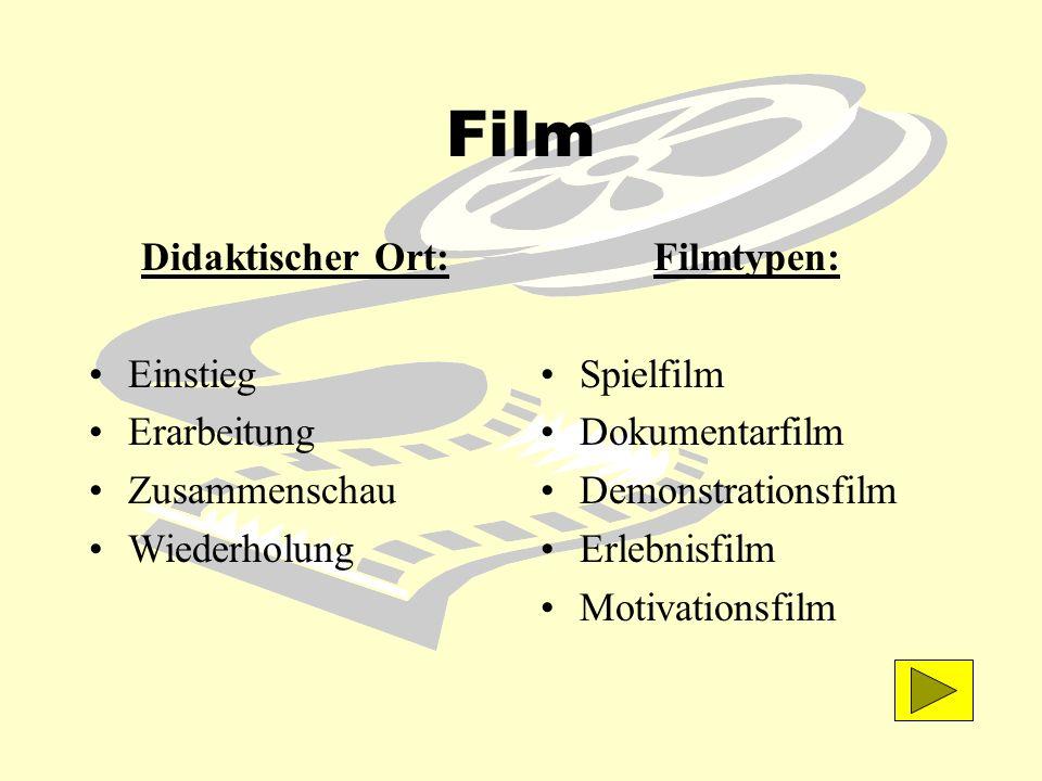 Film Didaktischer Ort: Einstieg Erarbeitung Zusammenschau Wiederholung