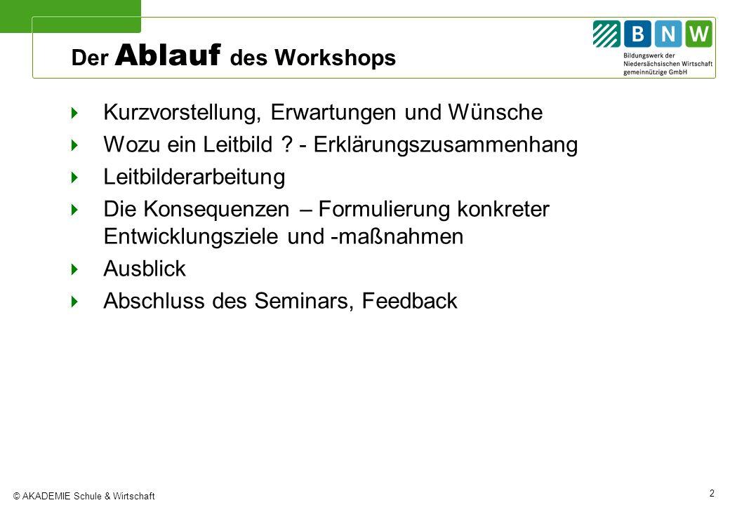 Der Ablauf des Workshops