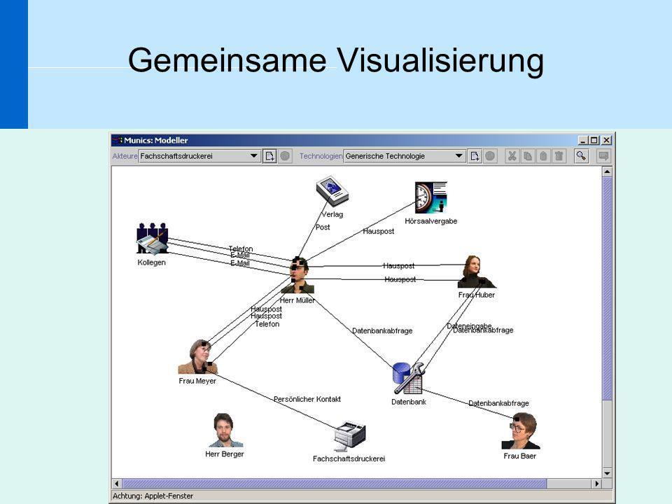 Gemeinsame Visualisierung