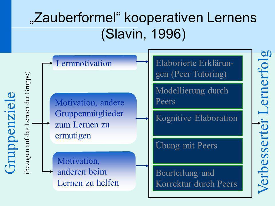 """Zauberformel kooperativen Lernens (Slavin, 1996)"