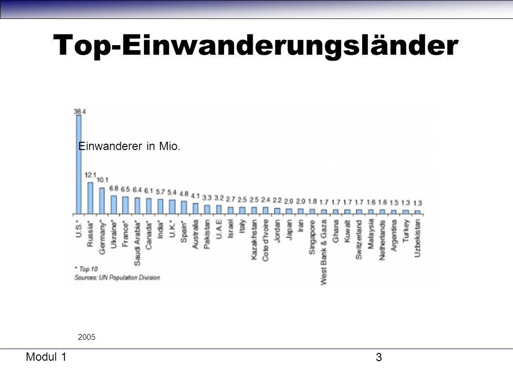 Top-Einwanderungsländer