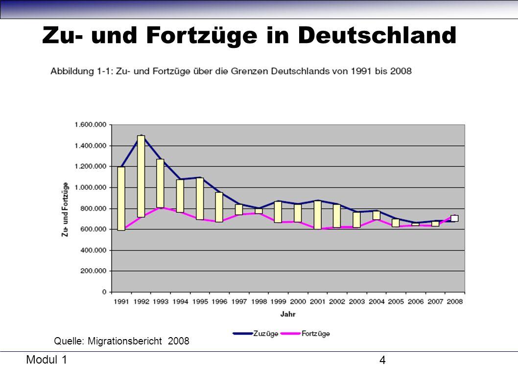 Zu- und Fortzüge in Deutschland