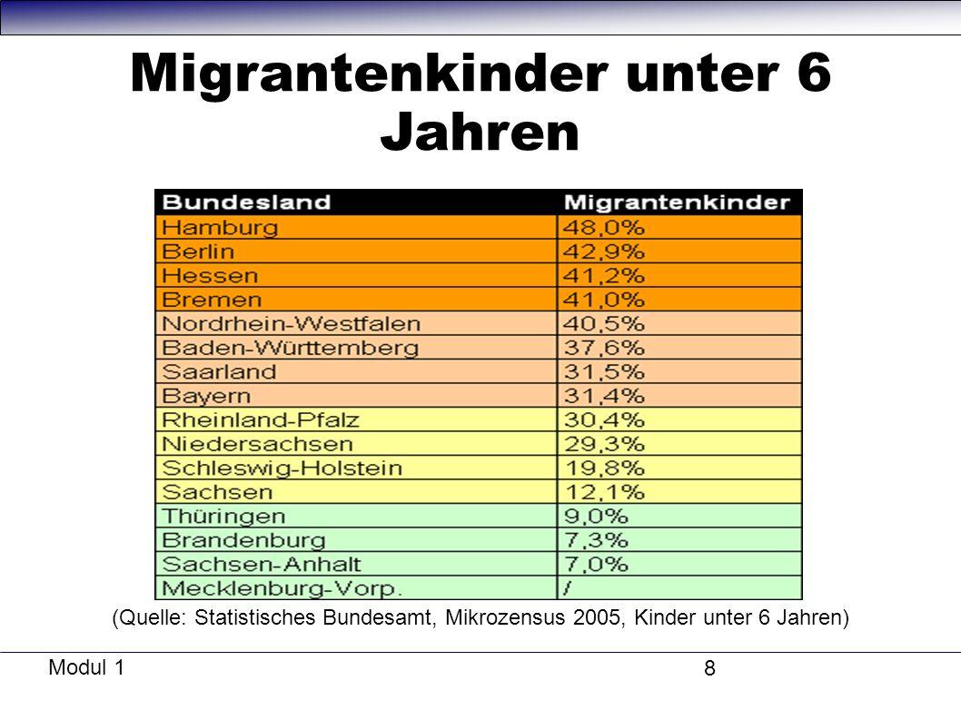 Migrantenkinder unter 6 Jahren