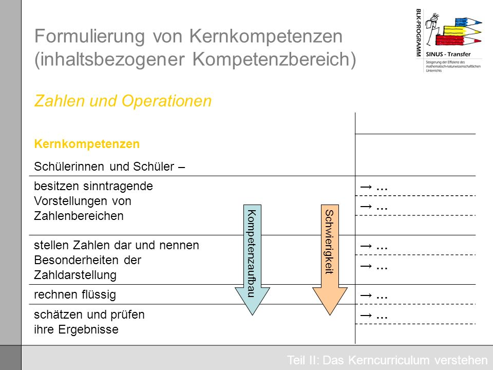 Formulierung von Kernkompetenzen (inhaltsbezogener Kompetenzbereich)