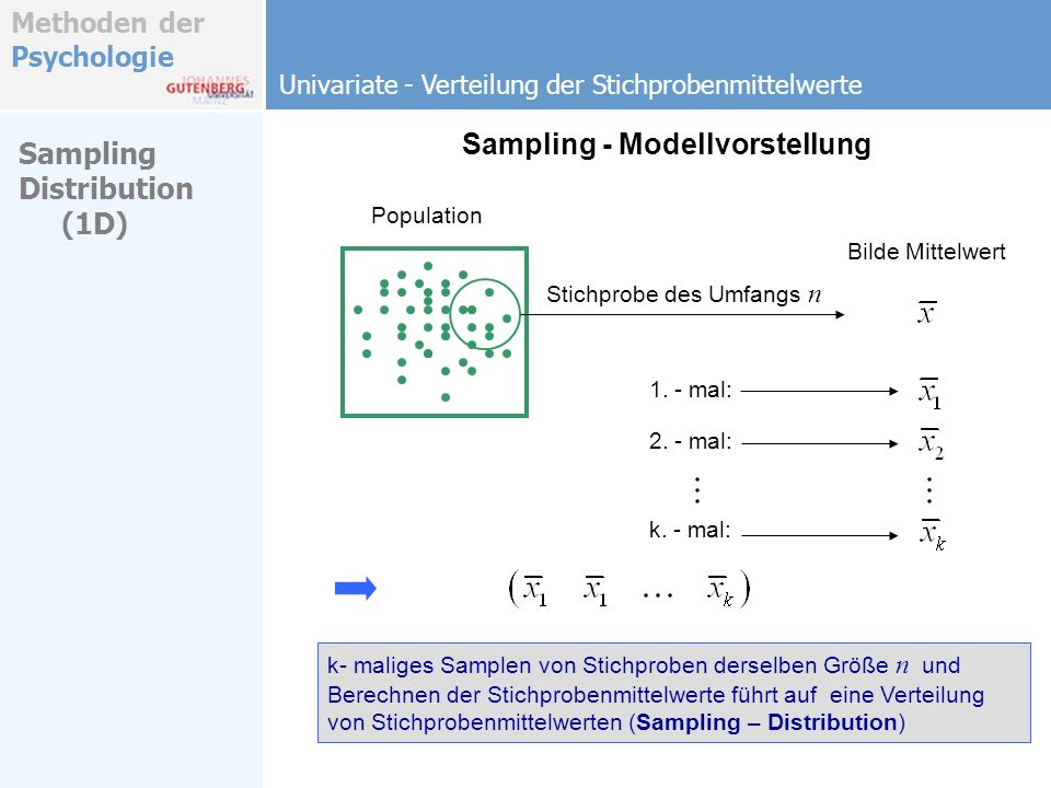 Sampling - Modellvorstellung Sampling Distribution (1D)