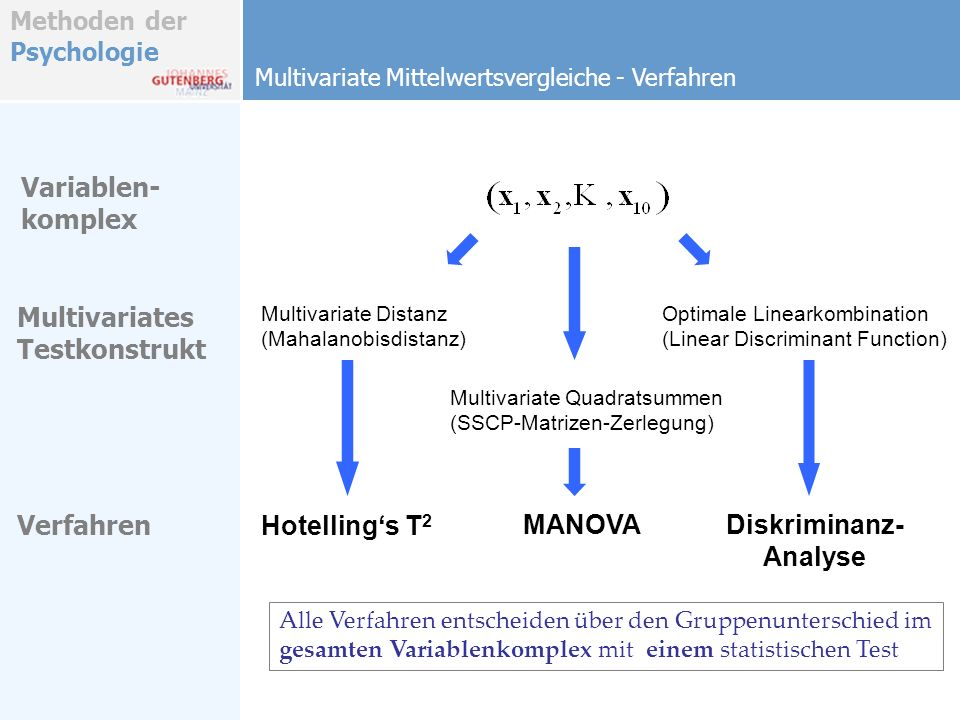 Hotelling's T2 MANOVA Diskriminanz- Analyse