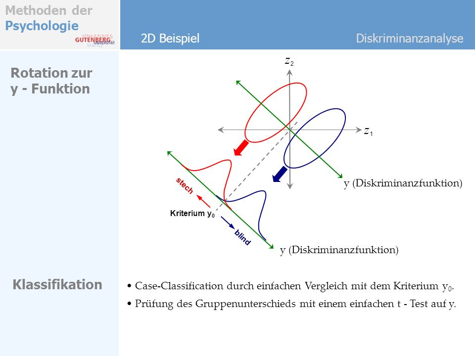 z2 Rotation zur y - Funktion z1 Klassifikation