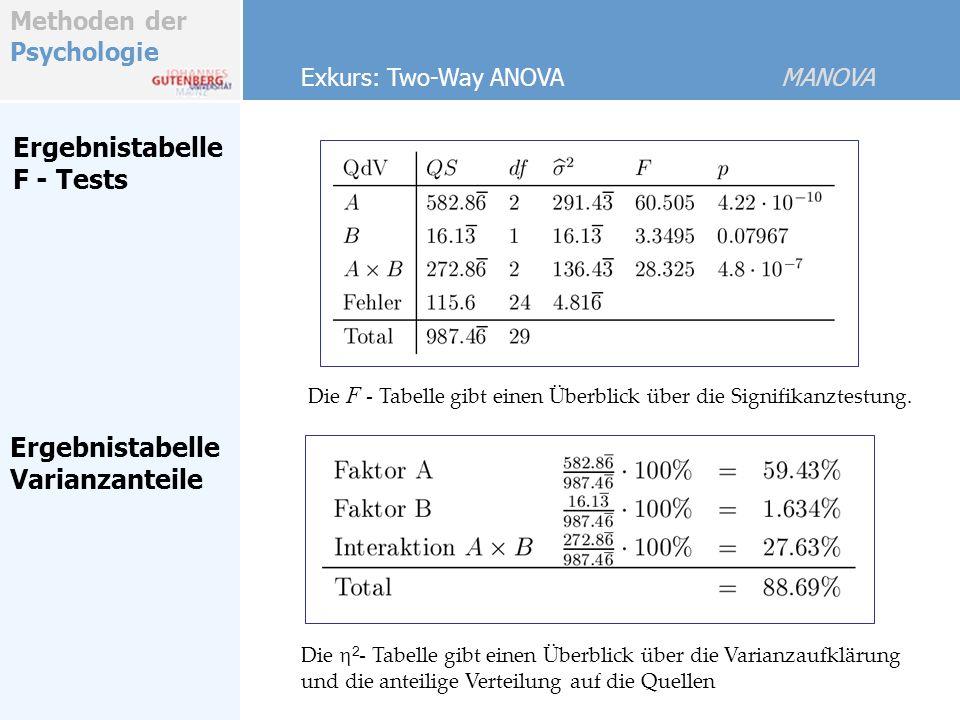 Ergebnistabelle F - Tests Ergebnistabelle Varianzanteile