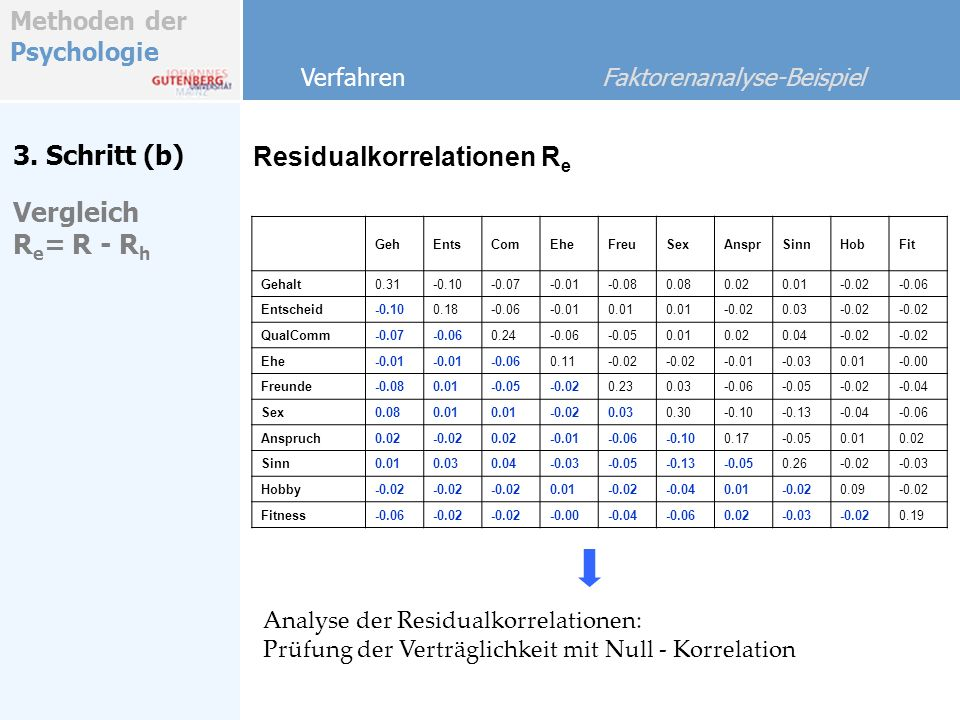 Residualkorrelationen Re