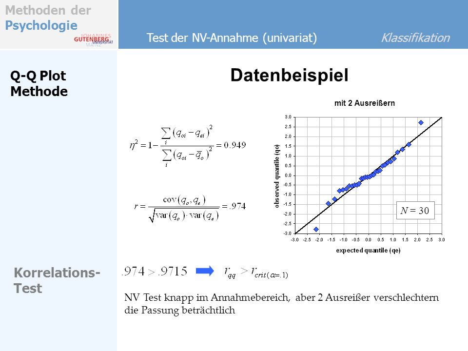 Datenbeispiel Q-Q Plot Methode Korrelations-Test