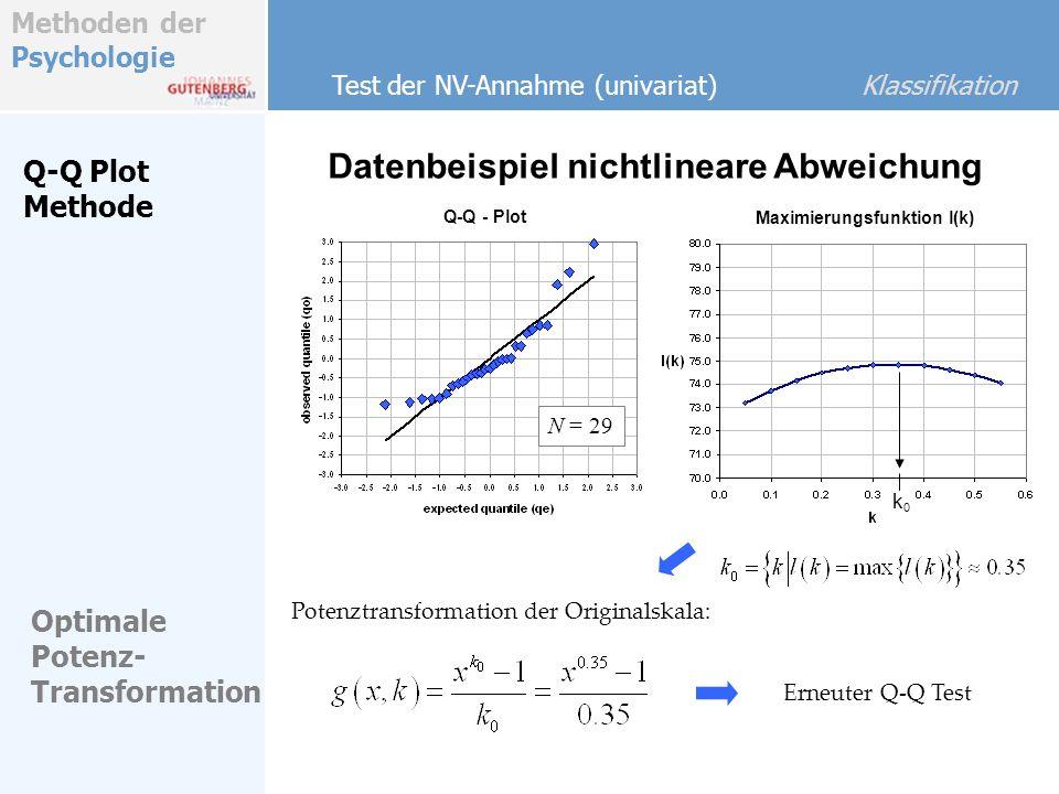 Datenbeispiel nichtlineare Abweichung Maximierungsfunktion l(k)