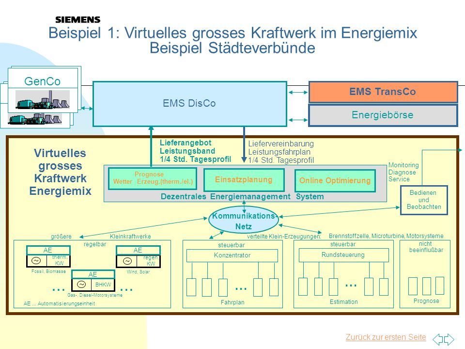 Dezentrales Energiemanagement System