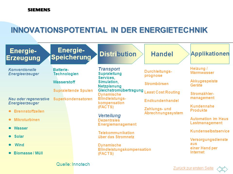 INNOVATIONSPOTENTIAL IN DER ENERGIETECHNIK