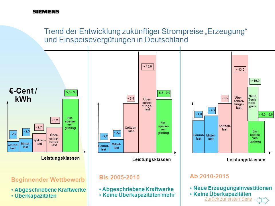"""27.03.2017 Trend der Entwicklung zukünftiger Strompreise """"Erzeugung und Einspeisevergütungen in Deutschland."""