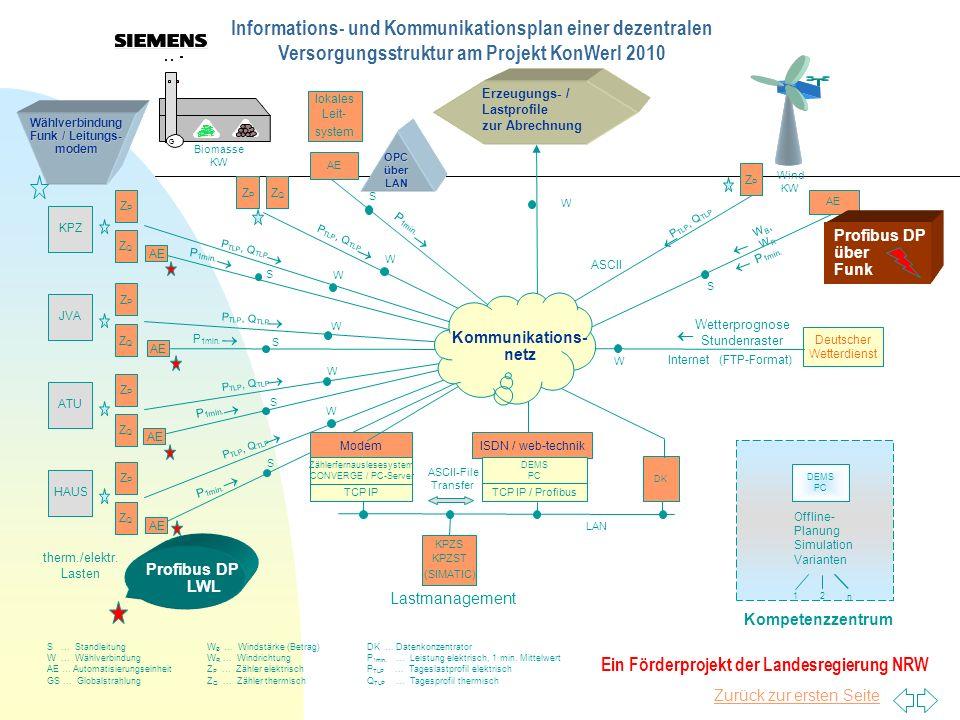 Informations- und Kommunikationsplan einer dezentralen Versorgungsstruktur am Projekt KonWerl 2010