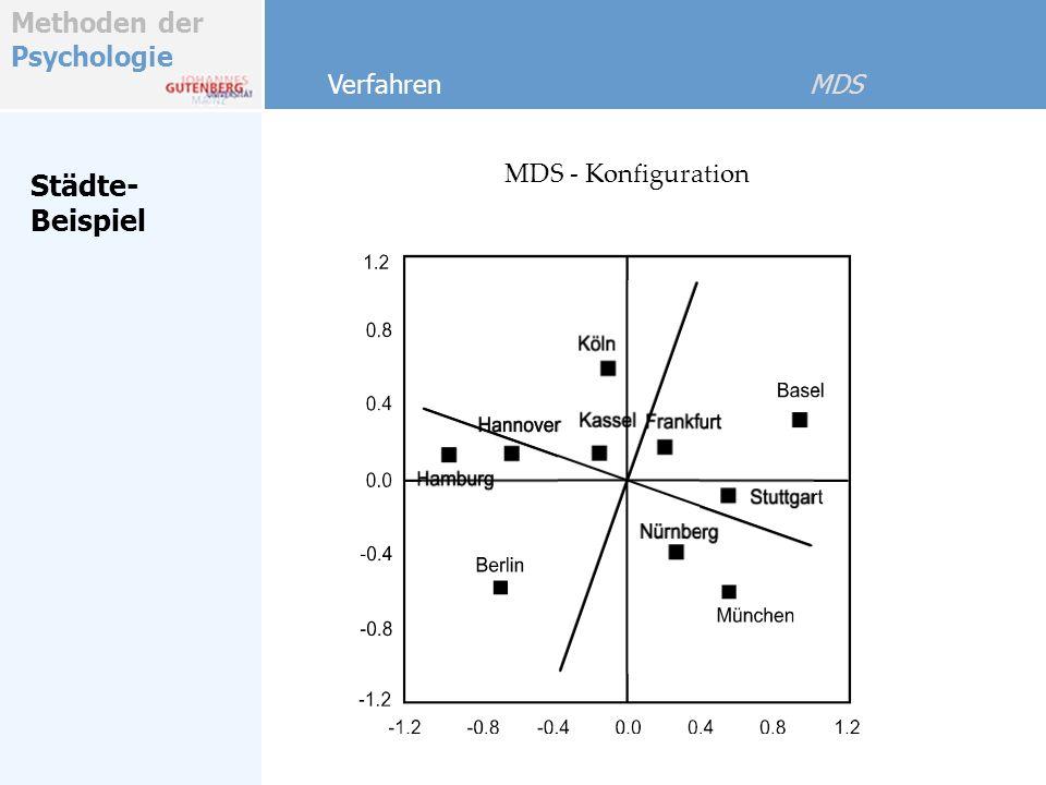 Städte- Beispiel Verfahren MDS MDS - Konfiguration