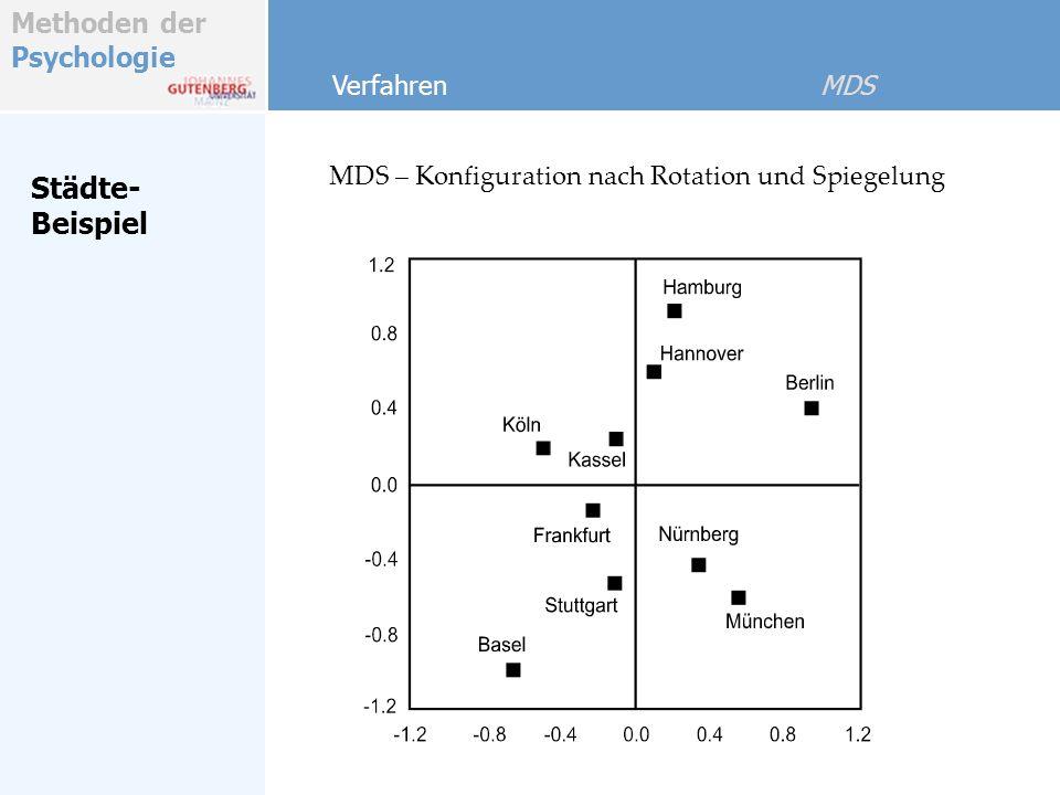 MDS – Konfiguration nach Rotation und Spiegelung