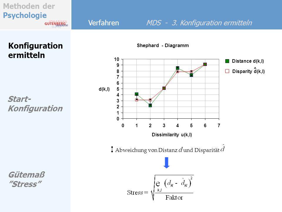 Konfiguration ermitteln Start-Konfiguration Gütemaß Stress